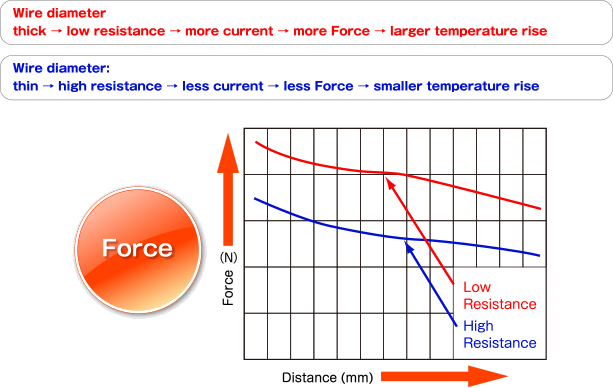 Relation chart of force and distance