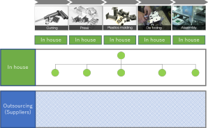 chart showing communication structure of TAKAHA kiko