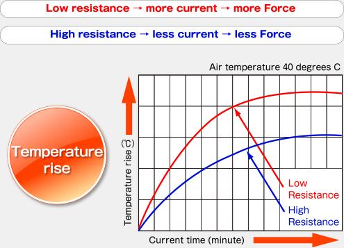 Temperature rise chart
