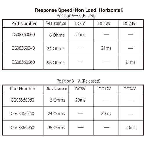 CG0836 response speed chart