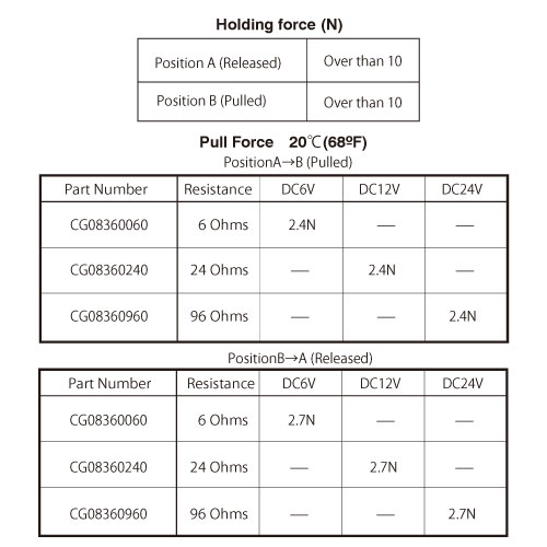 CG0836 holding and pull force chart