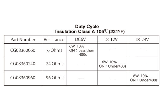 CG0836 Duty cycle