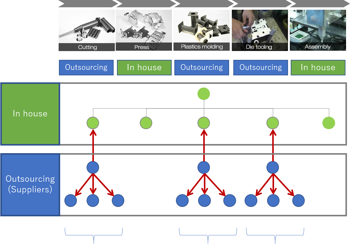 chart showing communication structure of conventional solenoids suppliers