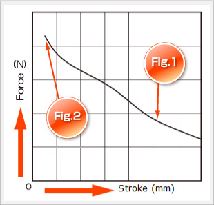 chart of force and stroke for push solenoids