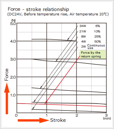 chart of force and stroke for push solenoids 2