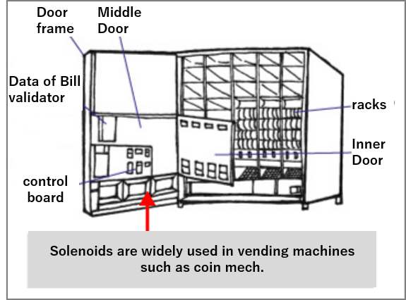 solenoids used a lot for vending machines