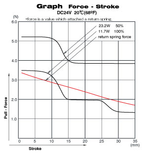 ch1284 force and stroke chart